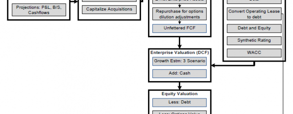 Stock Valuation Flow Chart